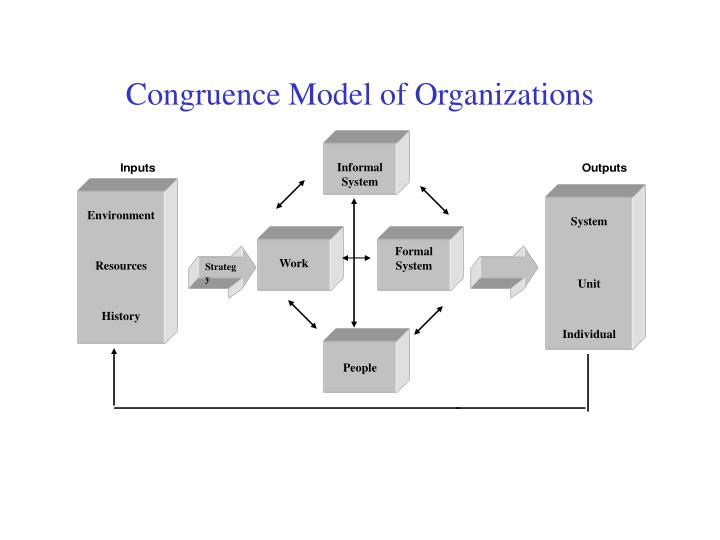values congruence Socialized charismatic leadership, values congruence, and deviance in work groups because socialized charismatic leaders are thought to play an ethical leadership role, the authors hypothesized that the socialized charismatic leadership style would be associated with reduced deviance in the leader's work group.