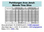 perhitungan arus jenuh metode time slice