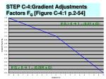 step c 4 gradient adjustments factors f g figure c 4 1 p 2 54