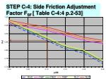 step c 4 side friction adjustment factor f sf table c 4 4 p 2 5350