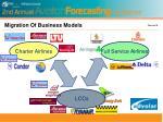 migration of business models