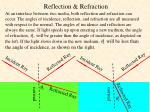 reflection refraction