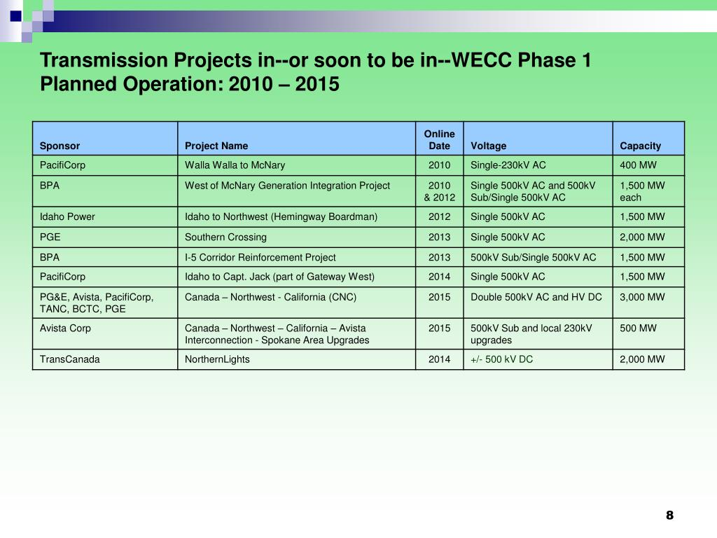 Transmission Projects in--or soon to be in--WECC Phase 1