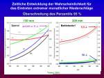 zeitliche entwicklung der wahrscheinlichkeit f r das eintreten extremer monatlicher niederschl ge21