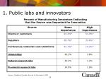 1 public labs and innovators8