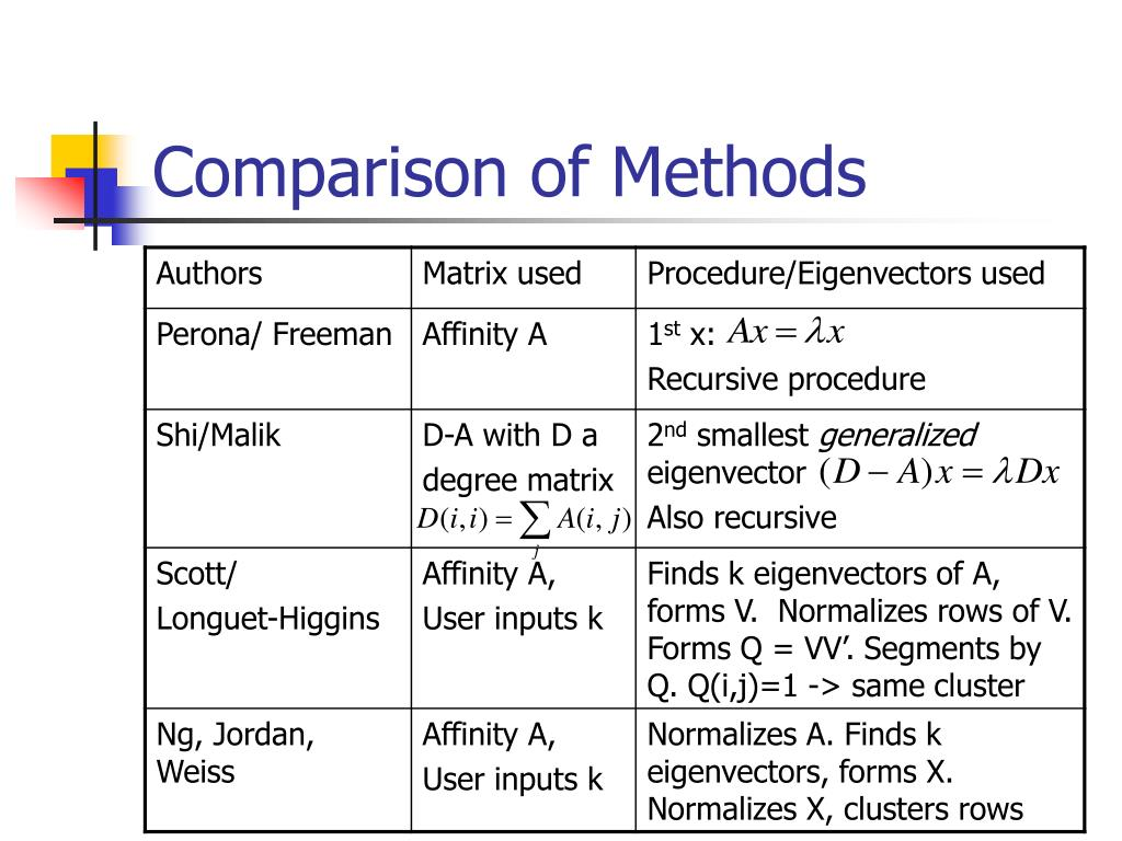comparison methodology A methodology is composed of one of the software development models used in conjunction with one or more a comparison of software development methodologies.