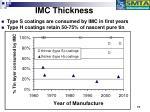 imc thickness17