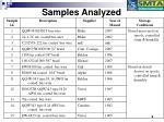 samples analyzed