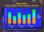 big three car light truck model count