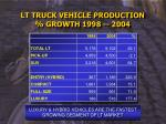 lt truck vehicle production growth 1998 2004