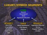 luxury hybrid segments