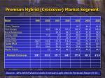 premium hybrid crossover market segment