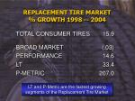 replacement tire market growth 1998 2004
