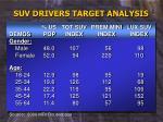 suv drivers target analysis