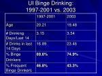 ui binge drinking 1997 2001 vs 2003