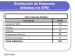 distribuci n de empresas afiliadas a la ahm