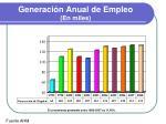 generaci n anual de empleo en miles