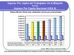 ingreso per c pita del trabajador de la maquila versus ingreso per capita nacional usa