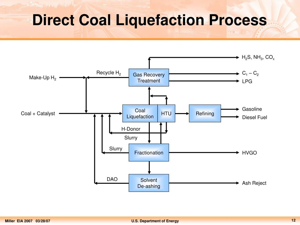 PPT - Coal Conversion – Pathway to Alternate Fuels PowerPoint