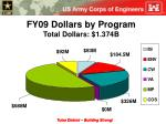 fy09 dollars by program total dollars 1 374b