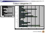 colour categories 117