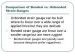 comparison of bonded vs unbonded strain gauges