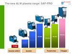the new alw plasma range saf fro