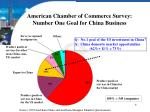 american chamber of commerce survey number one goal for china business