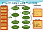 process based cost modeling