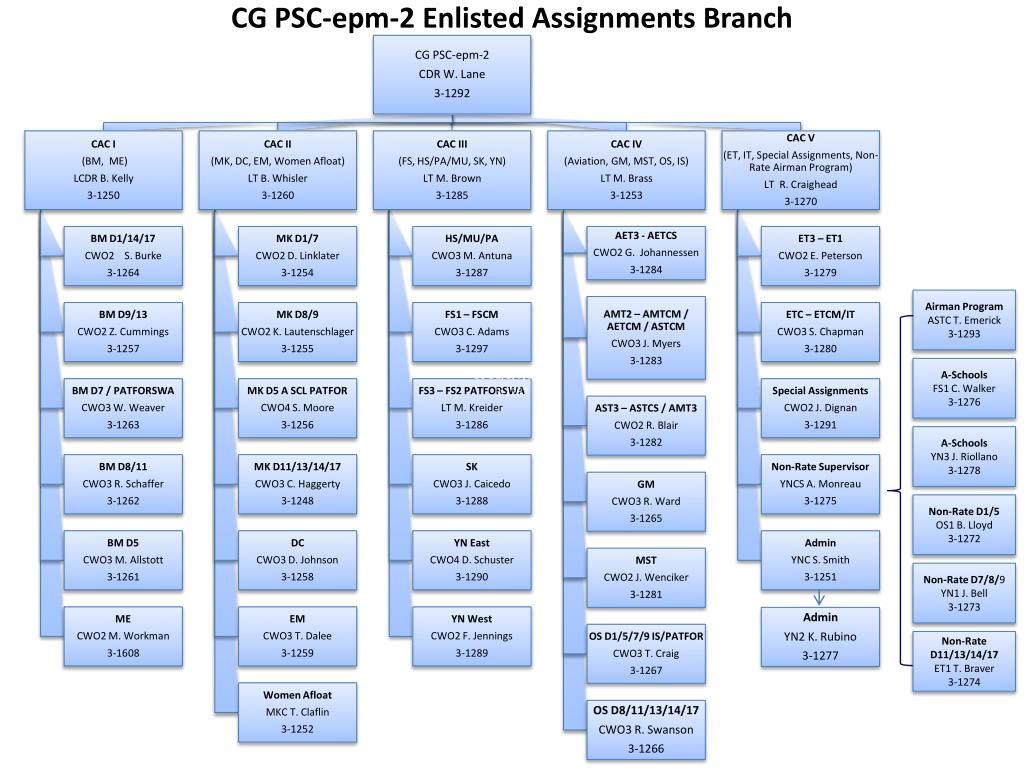cg psc epm 2 enlisted assignments branch l.
