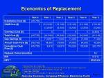 economics of replacement