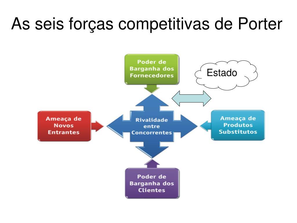 As seis forças competitivas de Porter