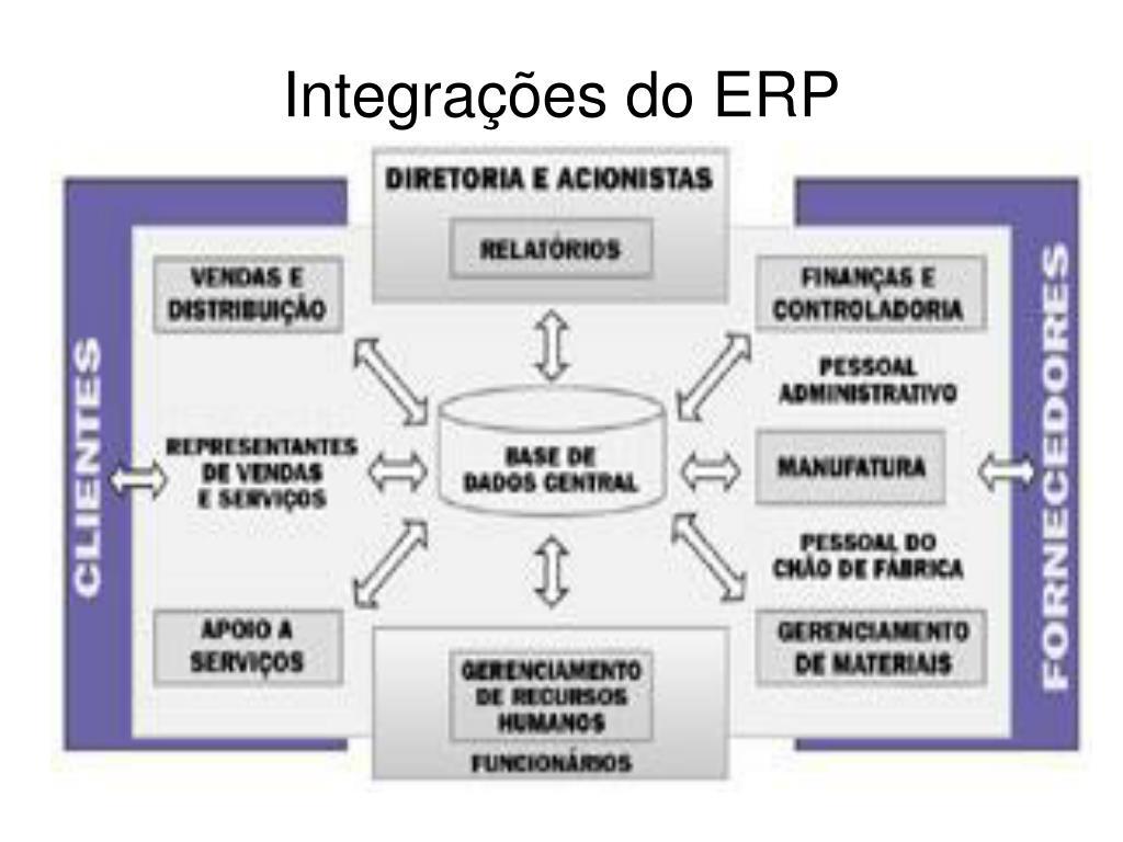 Integrações do ERP
