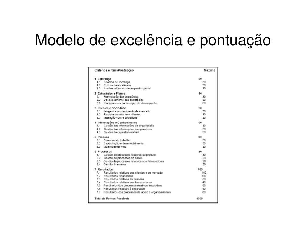 Modelo de excelência e pontuação