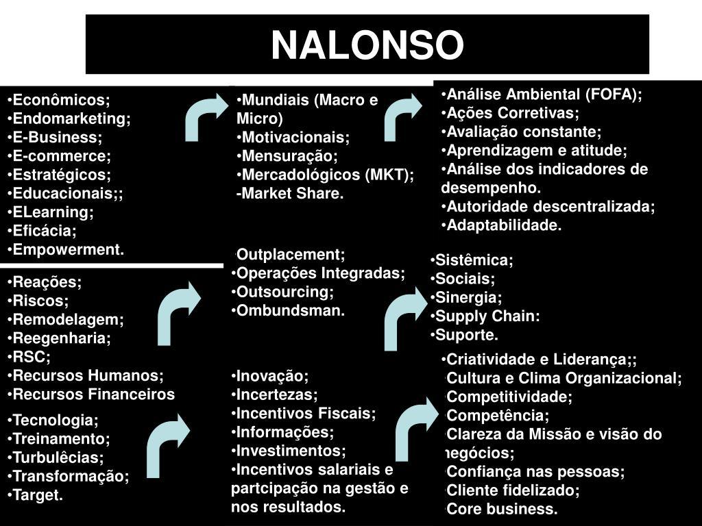 NALONSO