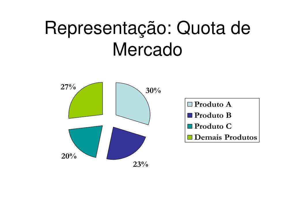 Representação: Quota de Mercado