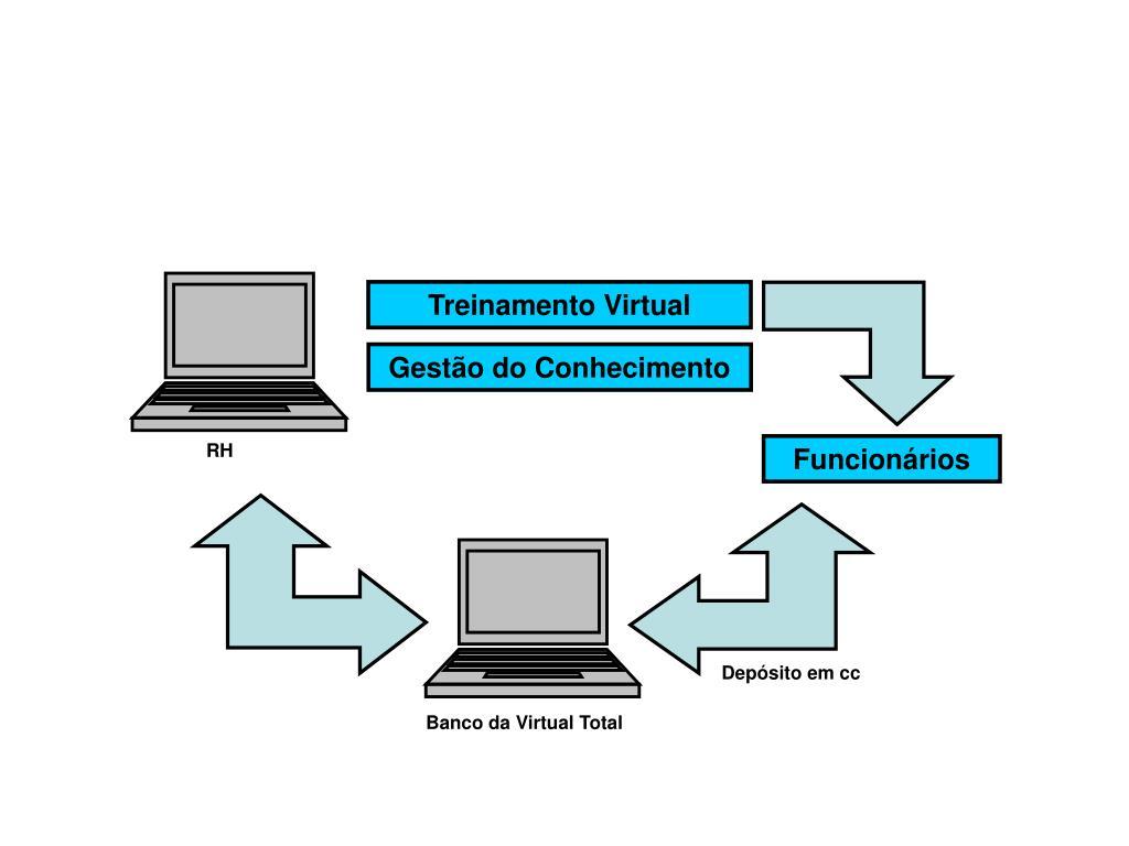 Treinamento Virtual