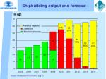 shipbuilding output and forecast