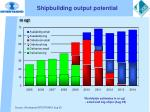 shipbuilding output potential