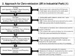 2 approach for zero emission 3r in industrial park 1