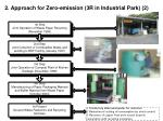 2 approach for zero emission 3r in industrial park 2