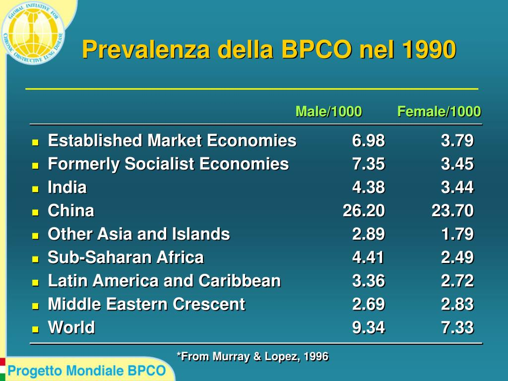 Prevalenza della BPCO nel 1990