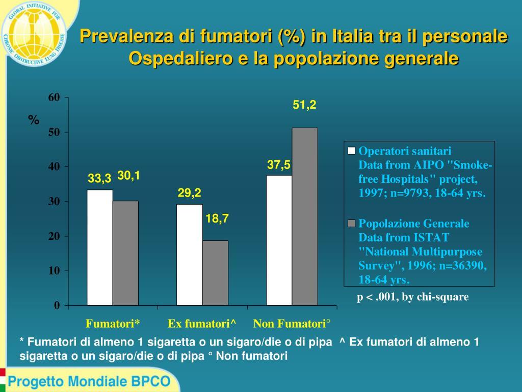 Prevalenza di fumatori (%) in Italia tra il personale