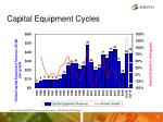 capital equipment cycles