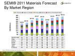 semi 2011 materials forecast by market region