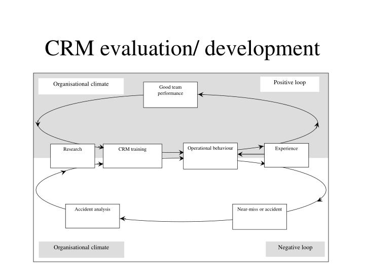 crm hypothesis Keywords: customer relationship management capability, customer orientation,   first hypothesis: customer orientation has impact on crm capabilities.