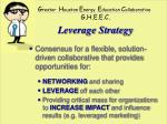 leverage strategy