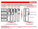 the target the miele sales template simplifies the system landscape