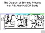 the diagram of ethylene process with pid after hazop study