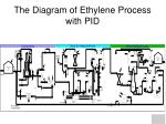 the diagram of ethylene process with pid